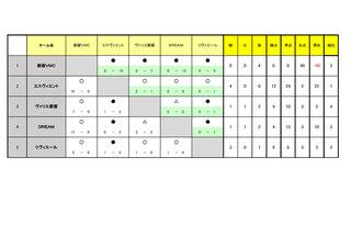 郡内東U10リーグ大会成績表2.22_ページ_1.jpg